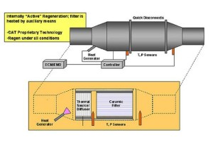 activeparticulatefilter