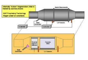 activeparticulatefilter