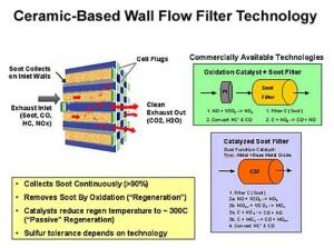 passiveparticulatefilter